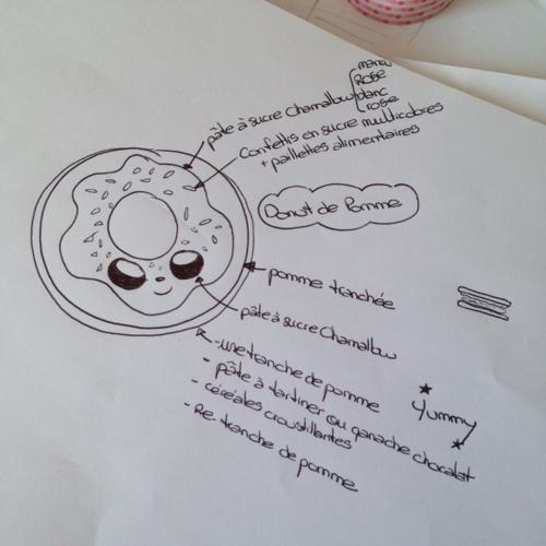 Ma-Vie-En-Couleurs-PimpandPomme-Cuisine-Kawaii-Février-Mai-2015-Croquis-Donut-Pomme